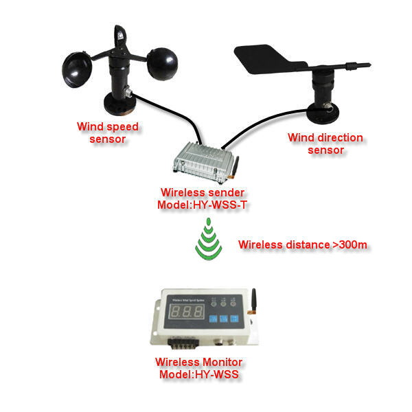 HY-WSS / JEDTO Wireless Anemometer for Wind speed and direction